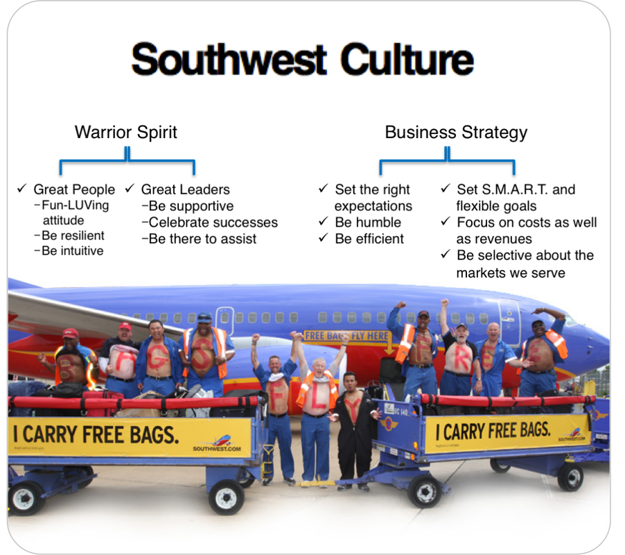 southwest airlines using human resources for Southwest airlines: using human resources for competitive advantagethis posting is about the stanford university, graduate school of business case study focusing on southwest airlines as an example of leveraging human resources into a distinct competitive advantage certainly, we've all hear.